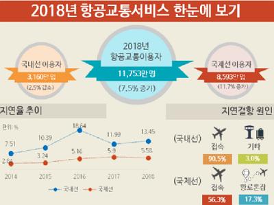 [국토교통부]알면 편리한 항공교통서비스, 한 눈에 확인하세요
