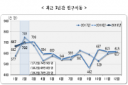 [통계청]2019년 2월 국내인구이동 결과